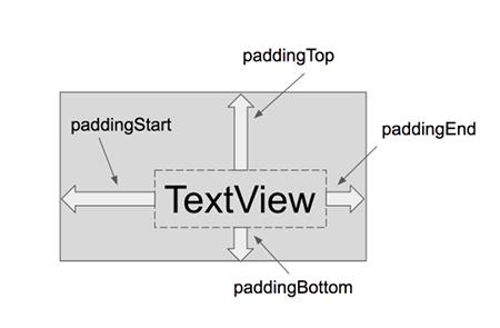 padding 02b - [Android] アプリのレイアウトに必須, paddingとmarginで間隔を調整する