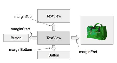 padding 03 - [Android] アプリのレイアウトに必須, paddingとmarginで間隔を調整する