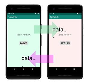 intent 01 - [Android]  アプリの画面遷移とActivity間のデータ転送