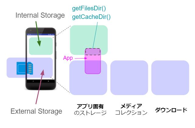 scoped storage 02 - [Android] アプリ固有の内部ストレージにファイルを保存する