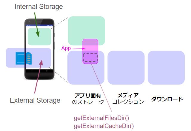 appexternalnalstorage 02 - [Android] アプリ固有の外部ストレージに画像ファイルを保存する