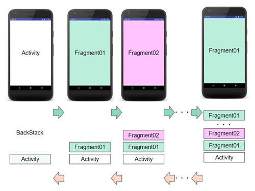 fragment fragment 01c - [Android] Fragment から別の Fragment に画面遷移させてみる