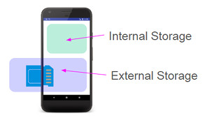 storage 01 - [Android] 外部ストレージにファイルを保存する WRITE_EXTERNAL_STORAGE