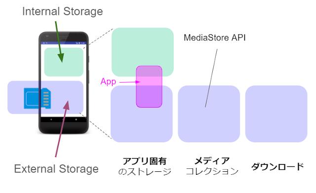 mediastore save 03 - [Android] MediaStore 画像を保存する